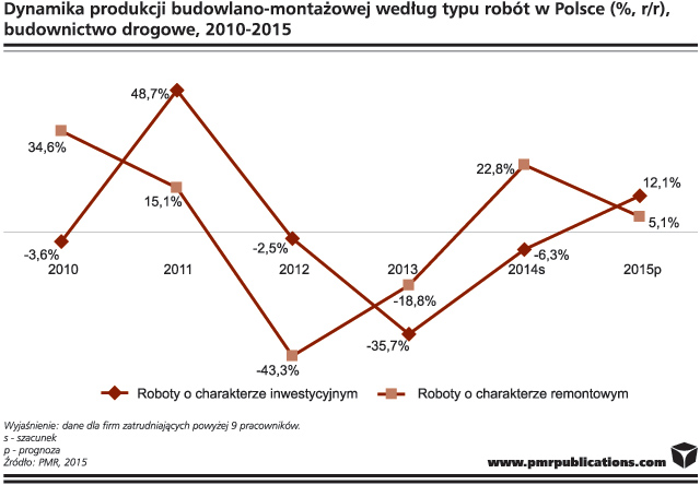 raport-wykres_PP_26