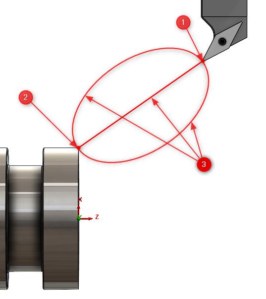 Rys. 1. Składowe opisu ruchu narzędzia