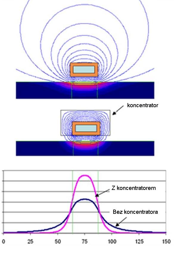 Rys. 1. Przykład zastosowania koncentratora pola wodniesieniu do płaskiej płytki stalowej