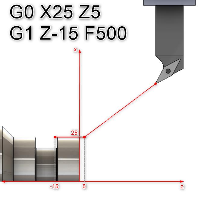 Rys. 4. Interpolacja liniowa G1