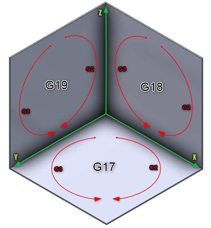 Rys. 5. Określanie kierunku łuku G2/G3 dla frezowania na określonych płaszczyznach roboczych