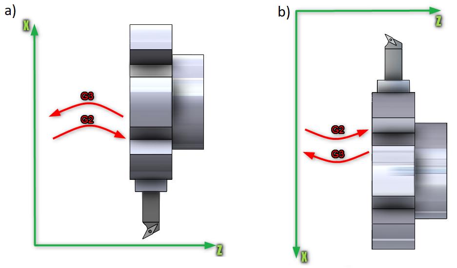 Rys. 6. Określanie kierunku łuku G2/G3 dla toczenia: a) położenie narzędzia nad osią Z, b) położenie narzędzia pod osią Z