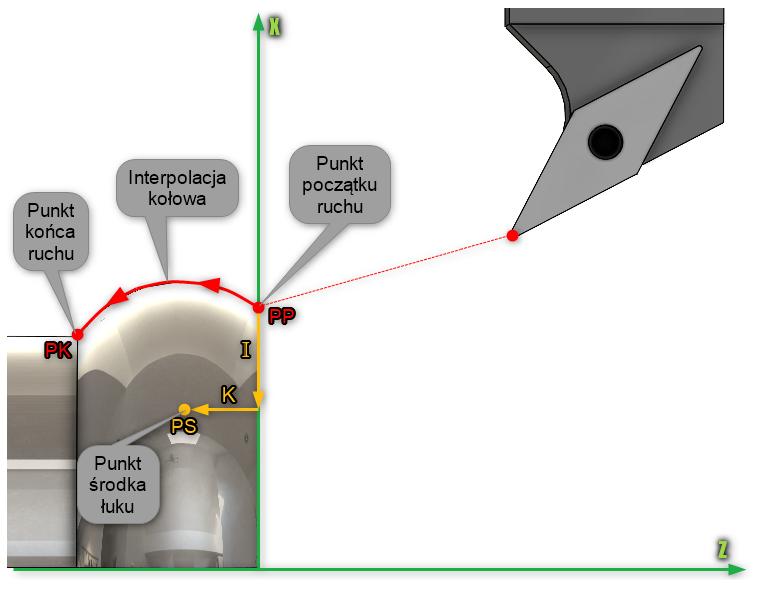 Rys. 7. Parametry Ioraz Kdefiniujące środek łuku