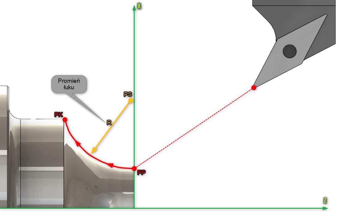 Rys. 8. Definiowanie interpolacji kołowej zwykorzystaniem promienia