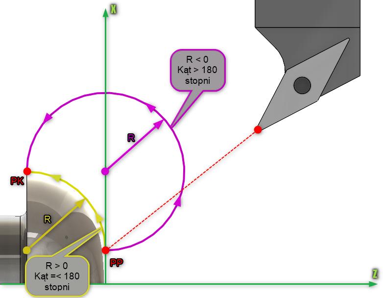 Rys. 9. Wpływ znaku wartości promienia przy definiowaniu interpolacji kołowej