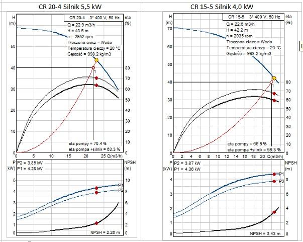 Pompy zróżnymi silnikami iporównywalnym zużyciu energii [1]
