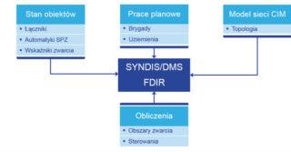Mikronika SA: wdrożenia Systemu FDIR