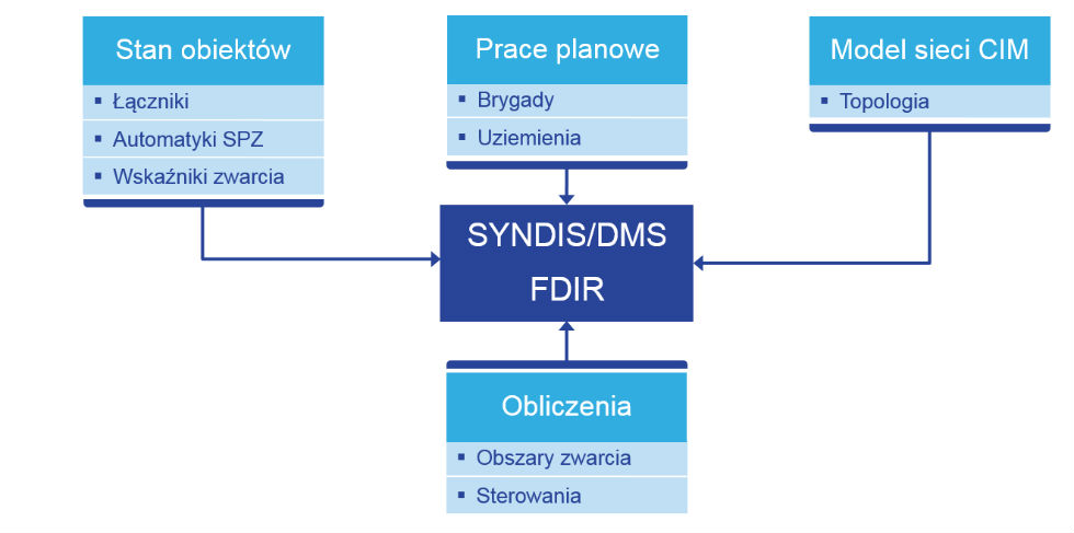 Rys. 1.0 /Architektura Systemu FDIR