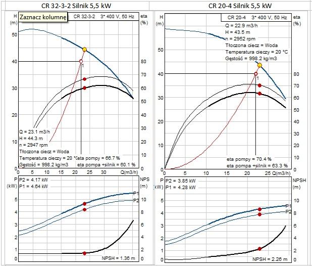 Pompy ztakimi samymi silnikami iróżnym zużyciu energii [1]