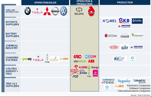 Rysunek 4: Zmiany dotyczące graczy obecnych na polskim rynku elektromobilności*