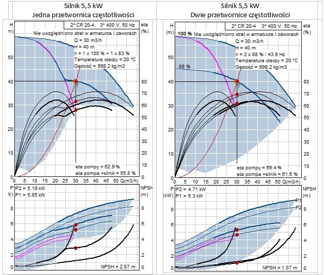 Zestawy pomp ztakimi samymi silnikami iróżnym zużyciu energii [1]