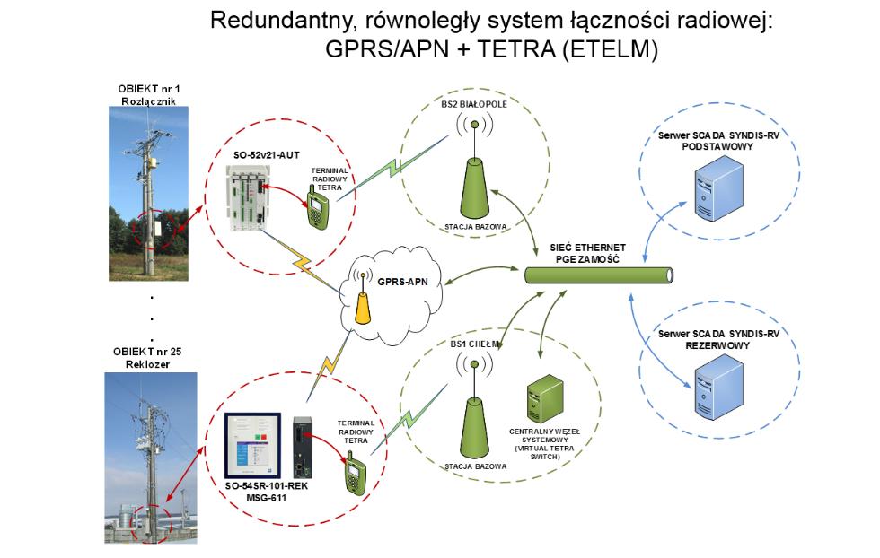 Rys. 7/Przykład systemu łączności zastosowany wPGE Dystrybucja oddział Zamość