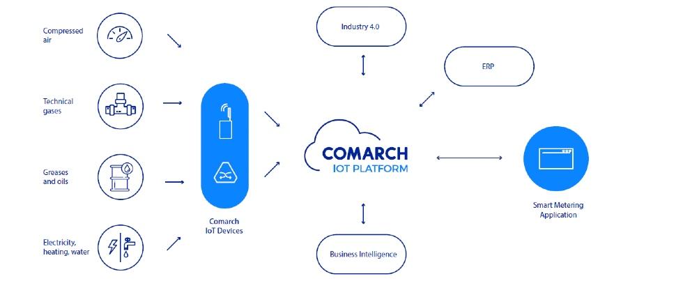 schemat-comarch-iot-platform