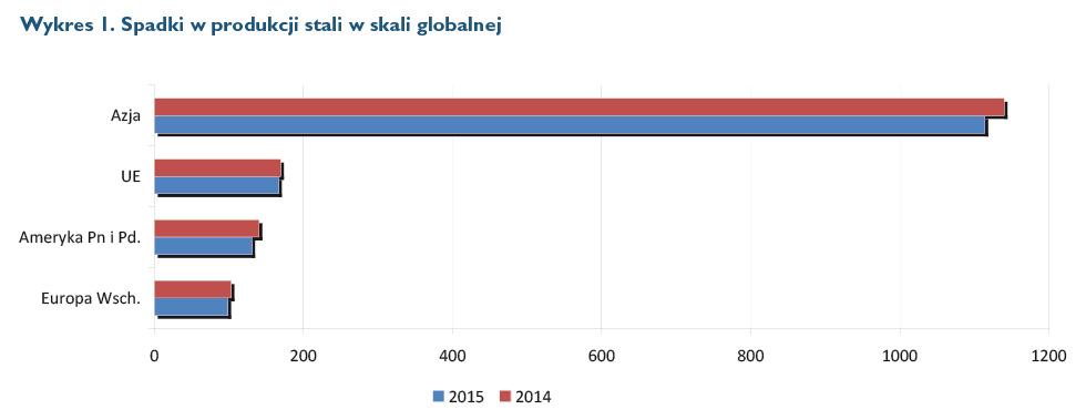 rynek stali na świecie