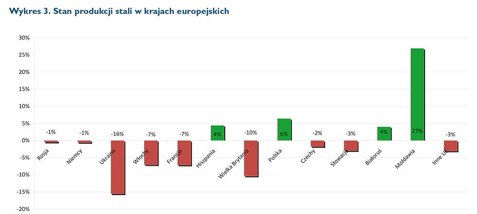 stan produkcji wkrajach europejskich