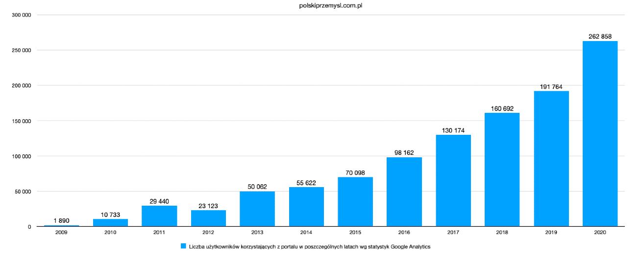 statystyki wlatach polskiprzemysl.com.pl 2009-2020