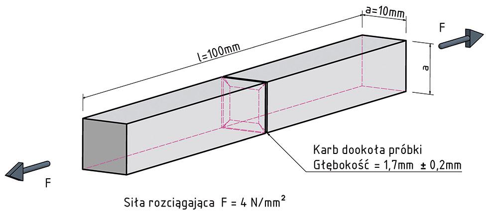 weber polski przemysl