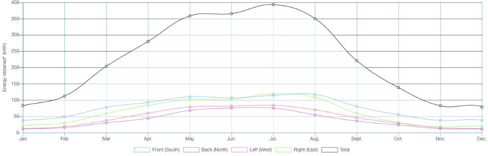 Prognoza produkcji energii zposzczególnych fotowoltaicznych ścian carportu wkWh: ściana zachodnia -kolor czerwony, ściana wschodnia -kolor zielony, ściana frontowa (południowa) -kolor niebieski, ściana tylna (północna) -kolor fioletowy, całkowity uzysk energii -kolor czarny.  Fot. Saule Technologies