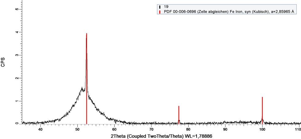 Dyfraktogram próbki wdrukowanej wtechnologii SLM (Selective laser melting) zproszku (Fe0.9Co0.1)76Mo4(P0.45C0.2B0.2Si0.15)20, wyliczona zawartość fazy krystalicznej 6%/