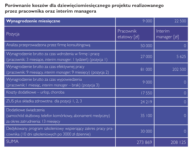 zarzadzanie-tabela1_PP_25