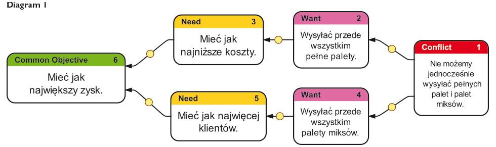 zarzadzanie-tresc-diagram1_PP_31
