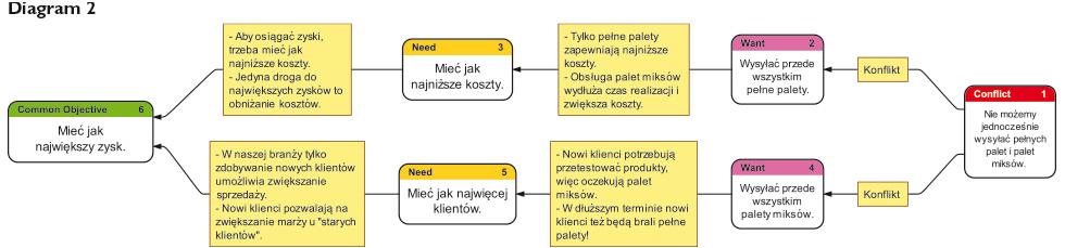 zarzadzanie-tresc-diagram2_PP_31