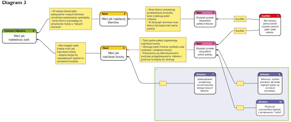 zarzadzanie-tresc-diagram3_PP_31