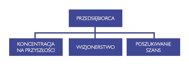 zarzadzanie_PP_22_diagram1