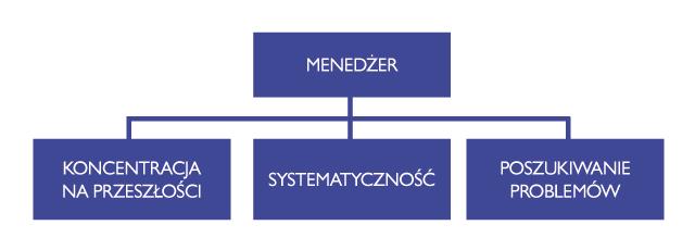 zarzadzanie_PP_22_diagram3
