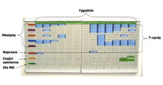 """System konserwacji zapobiegawczej urządzeń produkcyjnych """"T-card"""" – jako element TPM"""
