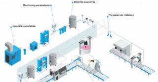 Niskie ciśnienie w układzie sprężonego powietrza, błaha awaria, która zatrzymuje proces