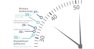38% polskich firm rodzinnych rozważa wprowadzenie zmian strategicznych w ciągu najbliższego roku