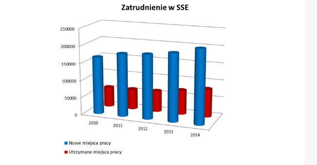 Ponad 230 tys. zatrudnionych w specjalnych strefach ekonomicznych