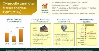 Rynek laminatów kompozytowych. Szczegółowa ocena i analiza wpływu COVID-19 na sektor