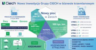 Grupa CIECH uruchamia nowy piec do wypalania szklistego krzemianu sodu