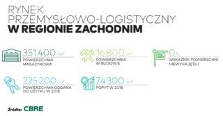 Zachód Polski wreszcie wykorzysta swój potencjał logistyczny
