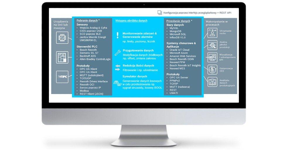 Oprogramowanie IoT Gateway – prosty sposób na monitorowanie pracy maszyn