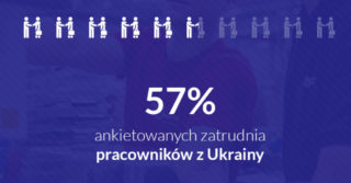 57% zakładów motoryzacyjnych w Polsce zatrudnia pracowników z Ukrainy