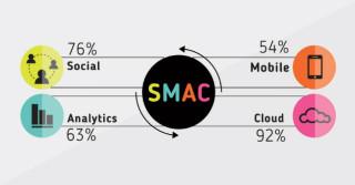 Nadaj SMAC swojemu biznesowi / Comarch