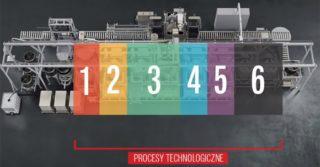 Jak zautomatyzować mycie przemysłowe w branży produkcji materiałów złącznych?