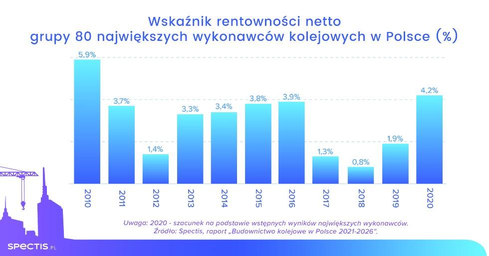 Spectis_wykresy_koleje_wskaznik rentownosci_PL_druk
