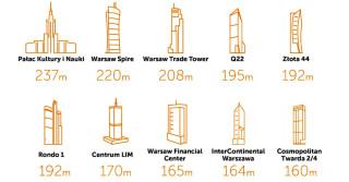 Od biur w kamienicach do luksusowych wież
