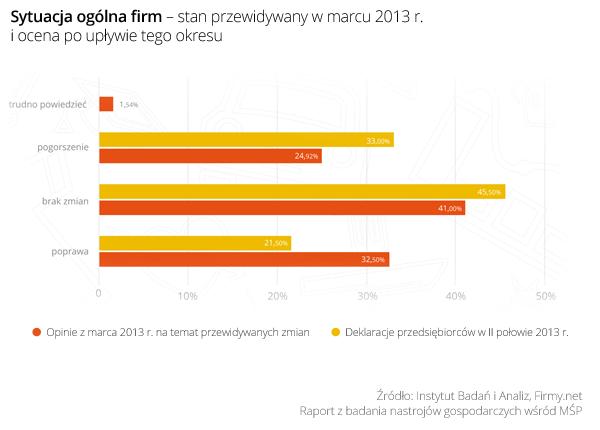 Badanie na temat nastrojów gospodarczych wśród mikro i małych firm w Polsce. Małe firmy z optymizmem i determinacją wchodzą w 2014 rok