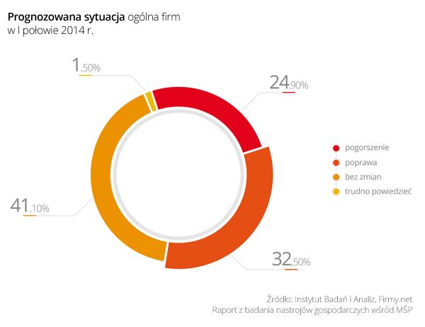 Wykres 2_Prognozowana sytuacja ogólna firm wIpołowie 2014 r