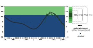 PARP: dynamika produkcji przemysłowej osłabi się w 2015