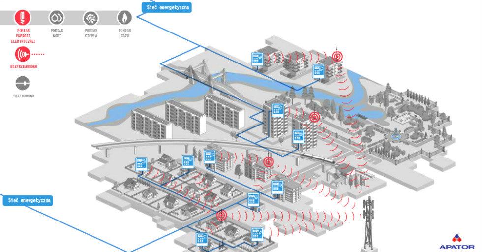 Zdalny odczyt liczników energii elektrycznej w technologii LTE-M