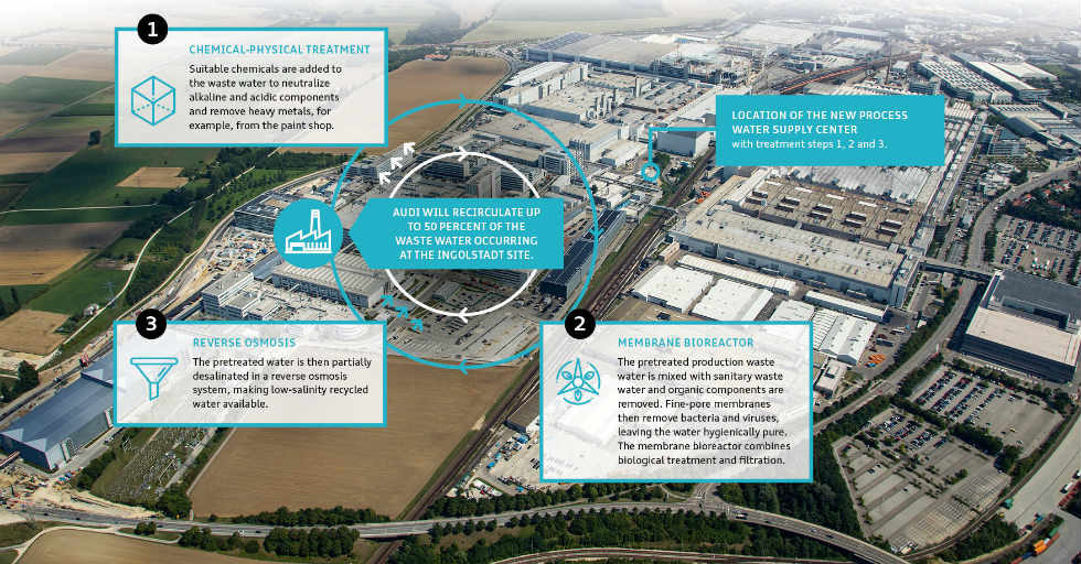 Innowacyjne uzdatnianie wody w Audi oszczędza do 500 000 metrów sześciennych świeżej wody rocznie