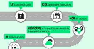Inter Cars wdrożył platformę e-commerce dla 1.7 mln części samochodowych