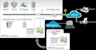 Systemy fax-serwerowe XMedius / SAGEMCOM