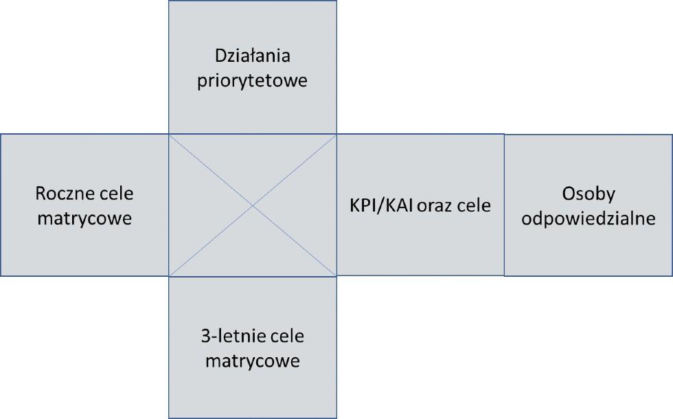 Rys. 2Standardowe elementy matrycy X